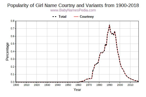Variant Popularity Trend  for Courtny  from 1900 to 2018