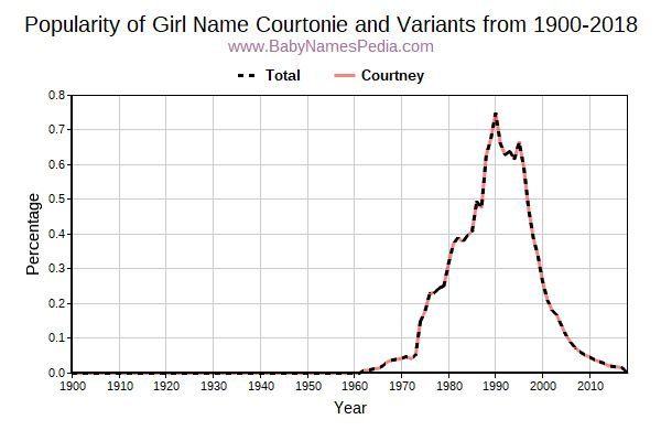 Variant Popularity Trend  for Courtonie  from 1900 to 2018
