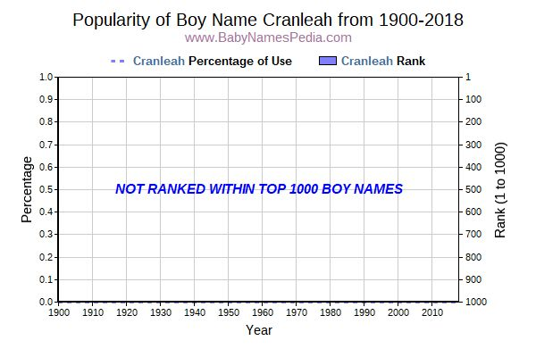 Popularity Trend  for Cranleah  from 1900 to 2016