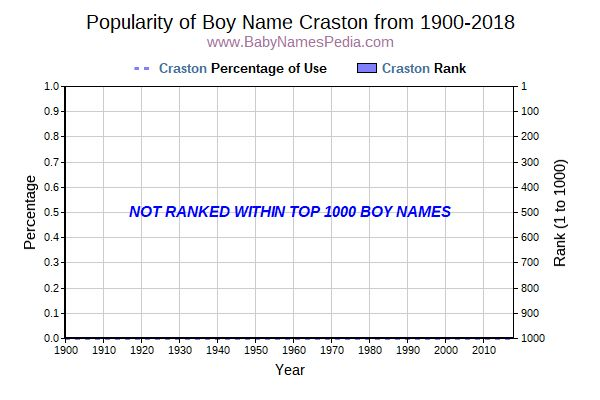 Popularity Trend  for Craston  from 1900 to 2016