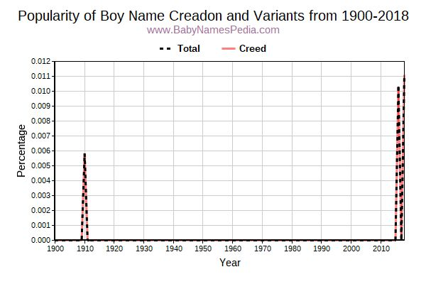 Variant Popularity Trend  for Creadon  from 1900 to 2018