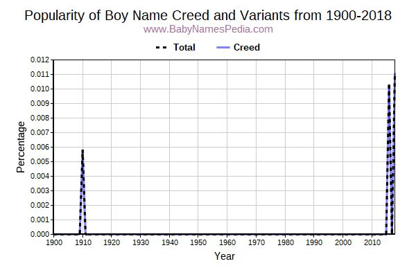 Variant Popularity Trend  for Creed  from 1900 to 2016