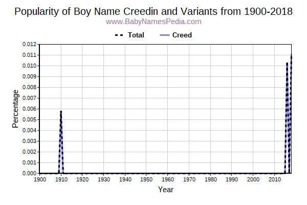 Variant Popularity Trend  for Creedin  from 1900 to 2017