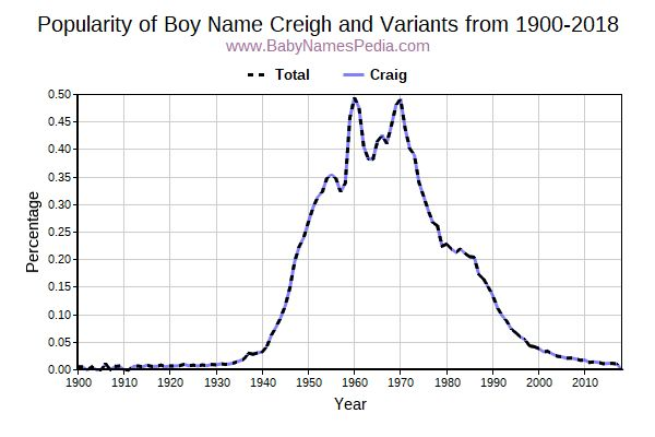 Variant Popularity Trend  for Creigh  from 1900 to 2015