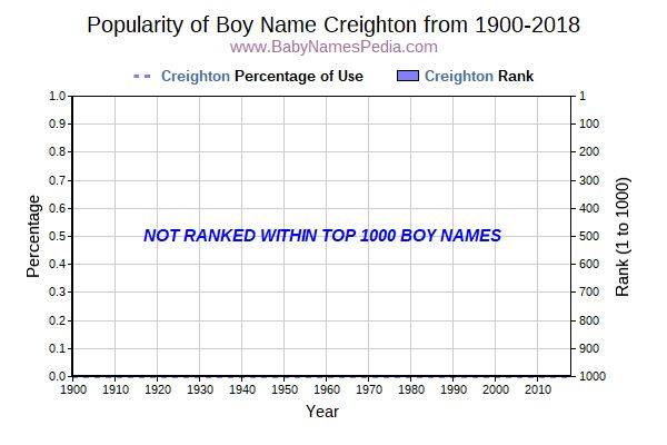 Popularity Trend  for Creighton  from 1900 to 2015