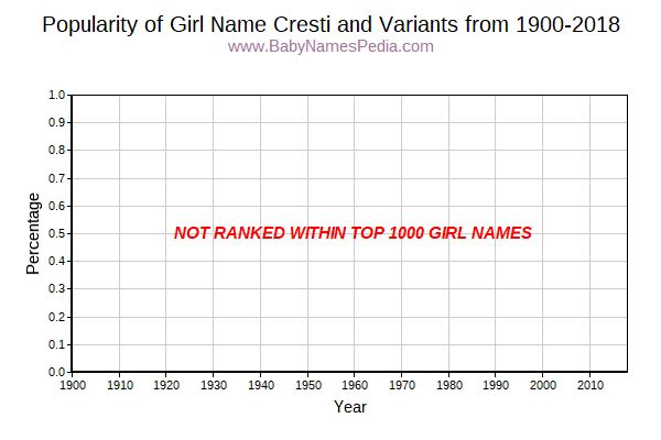 Variant Popularity Trend  for Cresti  from 1900 to 2018