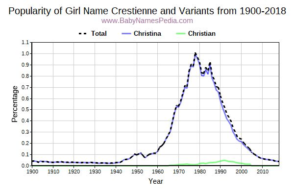 Variant Popularity Trend  for Crestienne  from 1900 to 2018