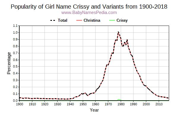 Variant Popularity Trend  for Crissy  from 1900 to 2017