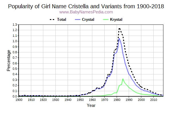 Variant Popularity Trend  for Cristella  from 1900 to 2018