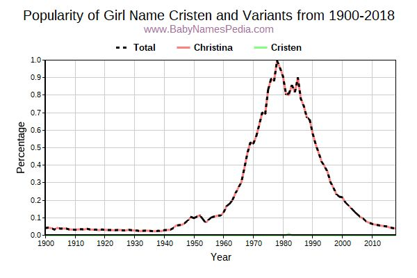 Variant Popularity Trend  for Cristen  from 1900 to 2018