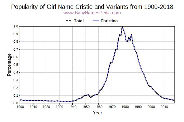 Variant Popularity Trend  for Cristie  from 1900 to 2018
