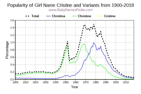 Variant Popularity Trend  for Cristine  from 1900 to 2018