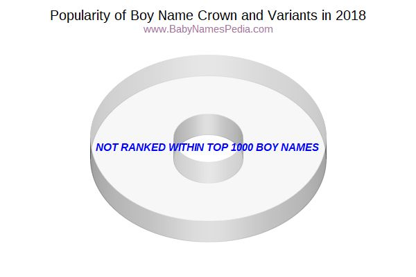 Variant Popularity Chart  for Crown  in 2016