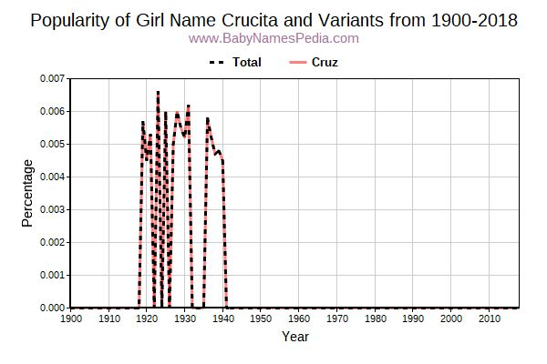 Variant Popularity Trend  for Crucita  from 1900 to 2018