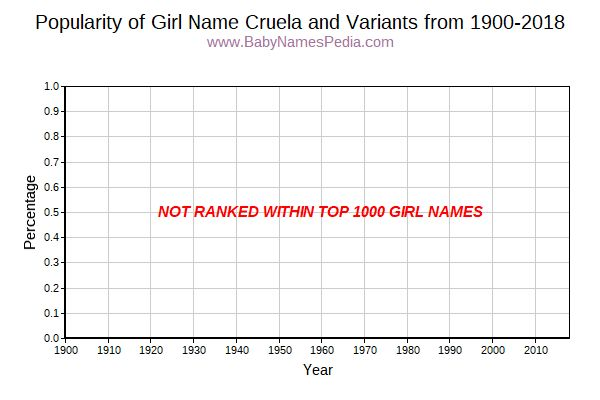 Variant Popularity Trend  for Cruela  from 1900 to 2018