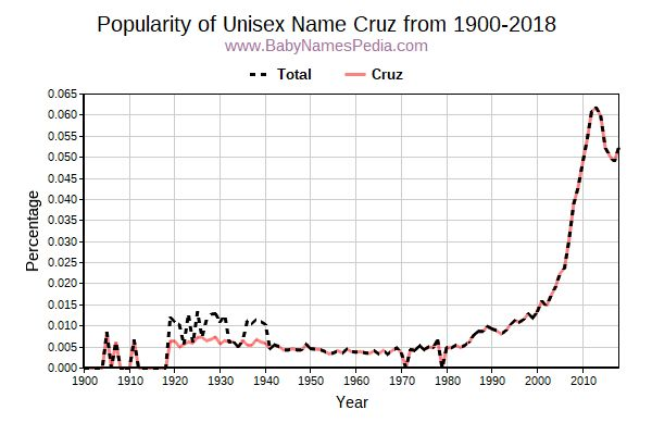 Unisex Popularity Trend  for Cruz  from 1900 to 2015