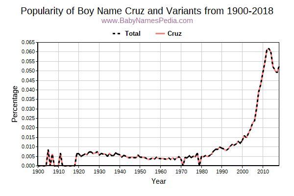 Variant Popularity Trend  for Cruz  from 1900 to 2017
