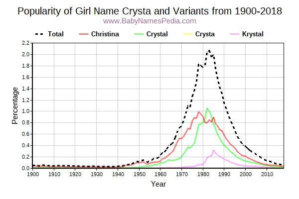Variant Popularity Trend  for Crysta  from 1900 to 2018