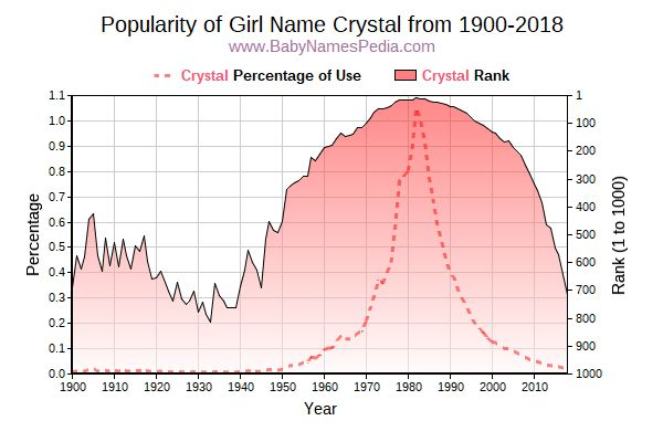 Popularity Trend  for Crystal  from 1900 to 2016