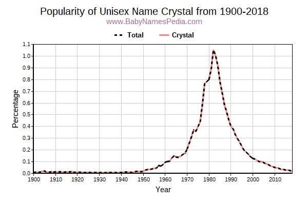 Unisex Popularity Trend  for Crystal  from 1900 to 2016