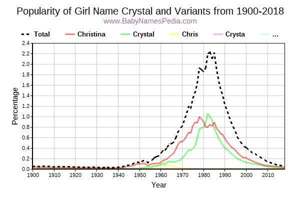 Variant Popularity Trend  for Crystal  from 1900 to 2016