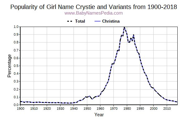 Variant Popularity Trend  for Crystie  from 1900 to 2018