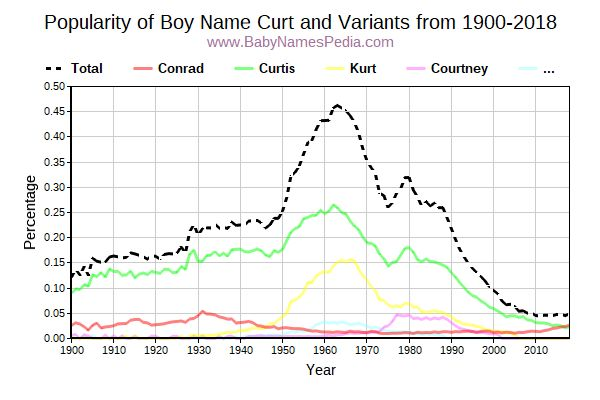 Variant Popularity Trend  for Curt  from 1900 to 2017