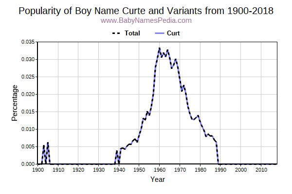 Variant Popularity Trend  for Curte  from 1900 to 2016