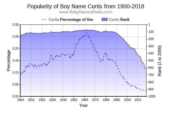 Popularity Trend  for Curtis  from 1900 to 2016