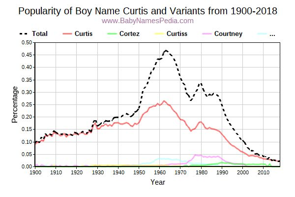 Variant Popularity Trend  for Curtis  from 1900 to 2016