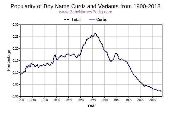 Variant Popularity Trend  for Curtiz  from 1900 to 2016