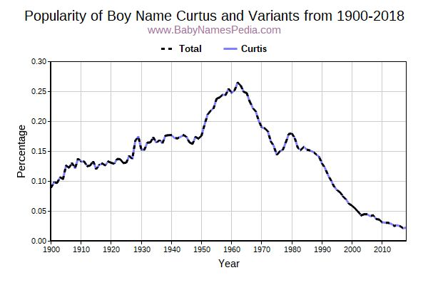 Variant Popularity Trend  for Curtus  from 1900 to 2017