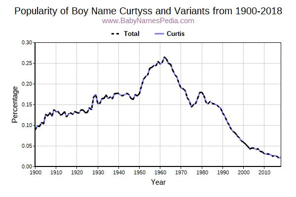 Variant Popularity Trend  for Curtyss  from 1900 to 2017