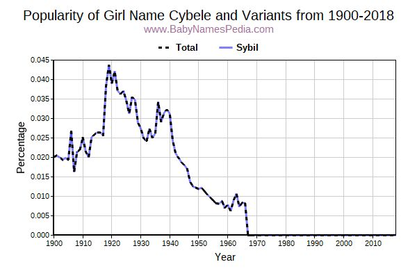 Cybele - Meaning of Cybele, What does Cybele mean?