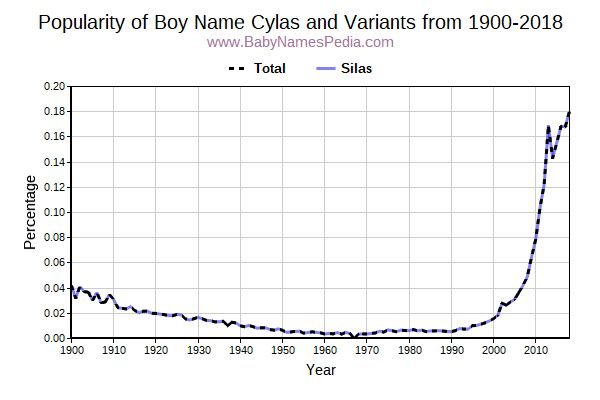 Variant Popularity Trend  for Cylas  from 1900 to 2016