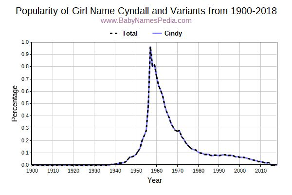 Variant Popularity Trend  for Cyndall  from 1900 to 2016