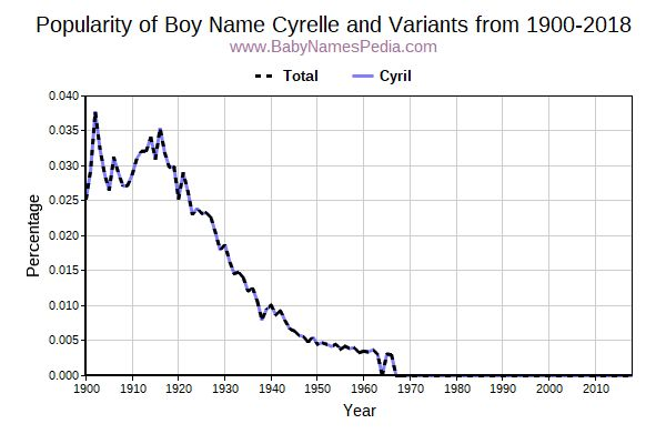 Variant Popularity Trend  for Cyrelle  from 1900 to 2017