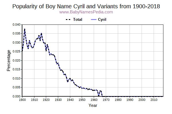 Variant Popularity Trend  for Cyril  from 1900 to 2017