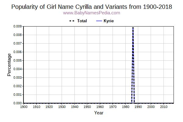 Variant Popularity Trend  for Cyrilla  from 1900 to 2016