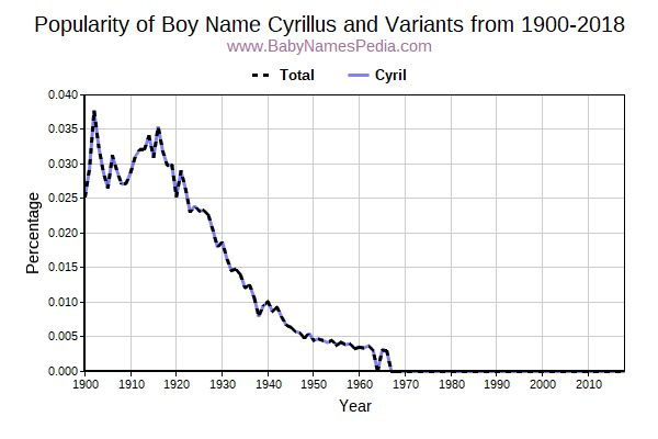 Variant Popularity Trend  for Cyrillus  from 1900 to 2016