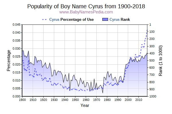 Popularity Trend  for Cyrus  from 1900 to 2016