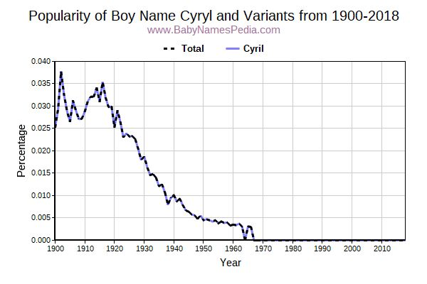 Variant Popularity Trend  for Cyryl  from 1900 to 2017