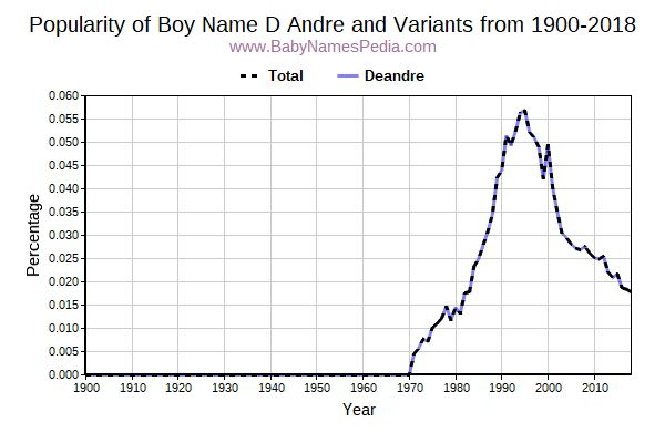 Variant Popularity Trend  for D Andre  from 1900 to 2018