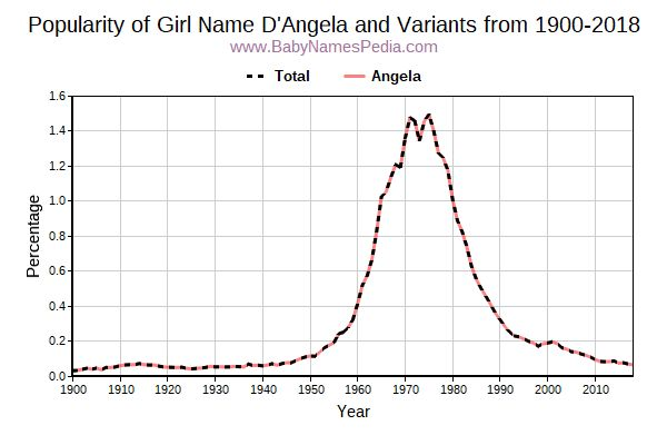 Variant Popularity Trend  for D'Angela  from 1900 to 2015