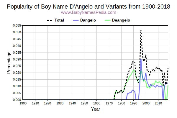 Variant Popularity Trend  for D'Angelo  from 1900 to 2016