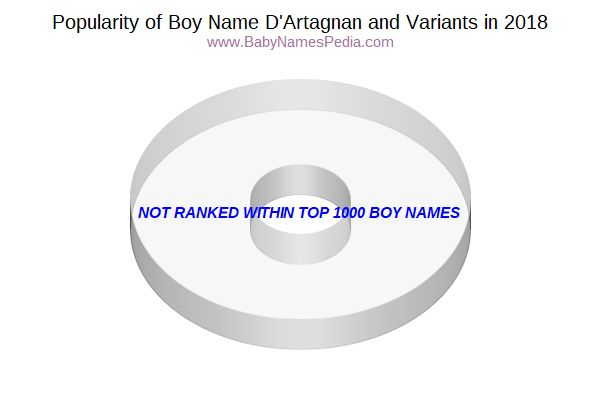 Variant Popularity Chart  for D'Artagnan  in 2018