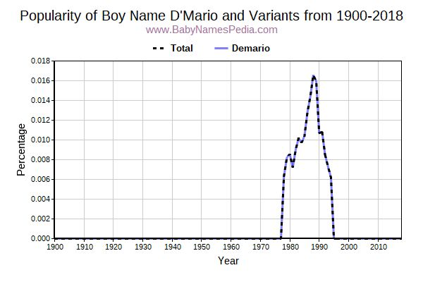Variant Popularity Trend  for D'Mario  from 1900 to 2015