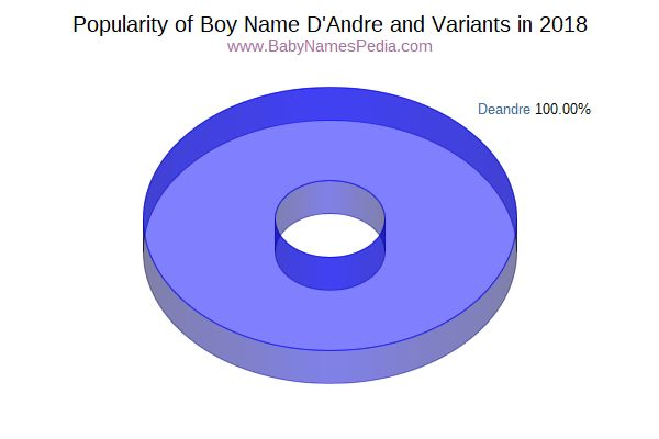 Variant Popularity Chart  for D'andre  in 2018