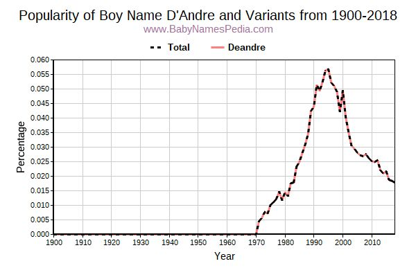 Variant Popularity Trend  for D'andre  from 1900 to 2018