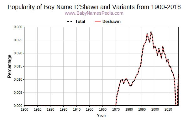 Variant Popularity Trend  for D'shawn  from 1900 to 2016